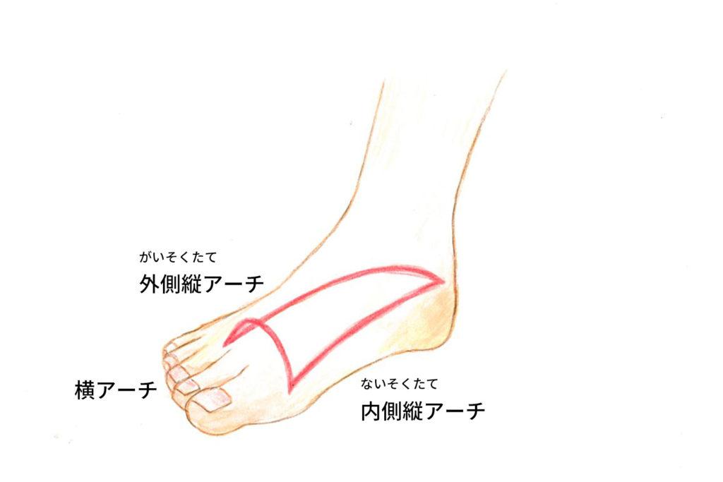 ランニングの姿勢改善は足のアーチの改善が必要です。